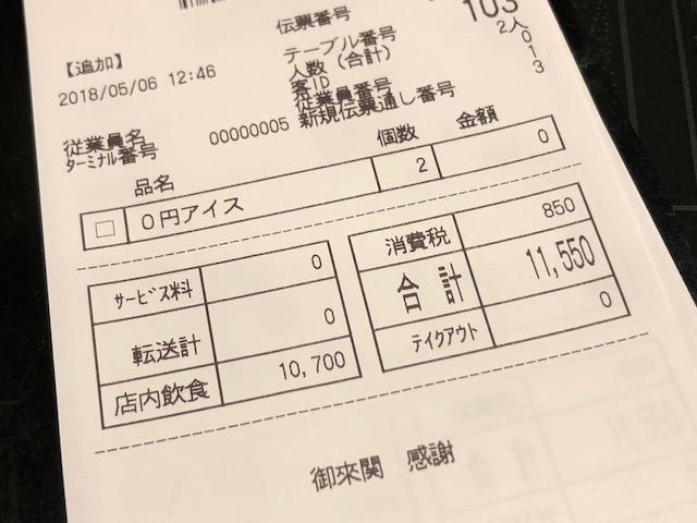 今日の昼食は二人で1万1150円